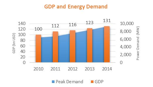 GDP vs Energy Demand