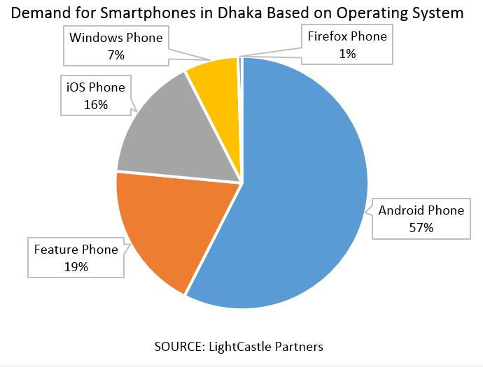 factors of demand for smartphones Nokia was a pioneer in the smartphone market, literally introducing  to the  iphone and the shifting consumer demand that came with it as the.