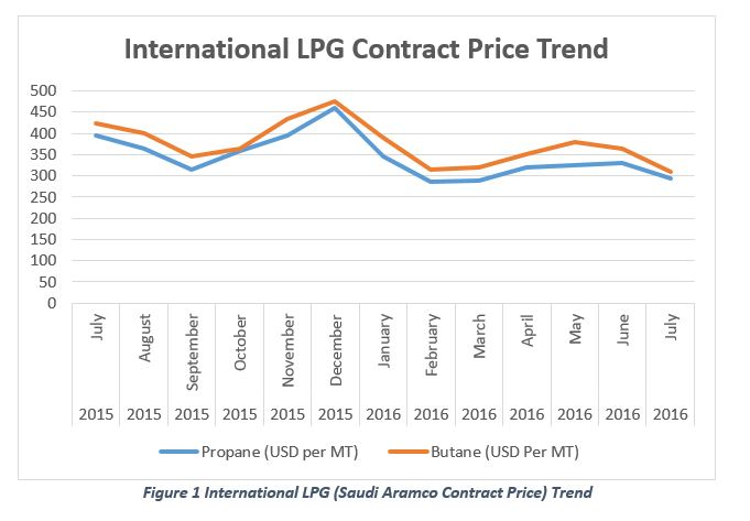 Market Insight: LPG Industry in Bangladesh - LightCastle