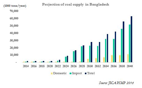 Projection of Coal Supply in Bangladesh