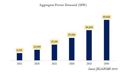 Aggregate Power Demand in Bangladesh