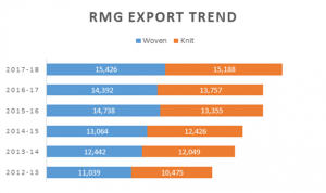 RMG and Textile Sector: Emerging Trends and Challenges for 2018