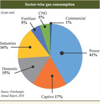 LPG is the fuel for tomorrow's Bangladesh - LightCastle Partners