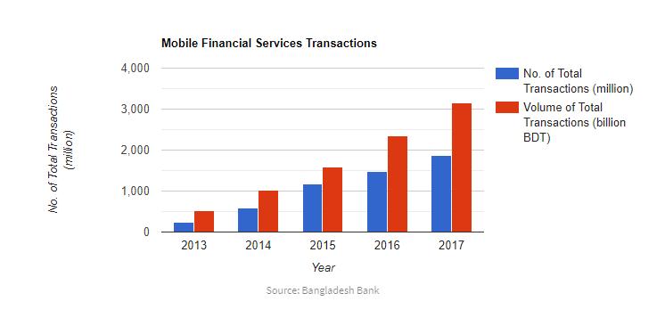 Digital Financial Services – The Next Step - LightCastle Partners