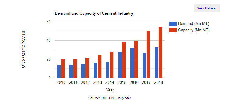 Cement in Bangladesh: Building a Concrete Future - LightCastle Partners