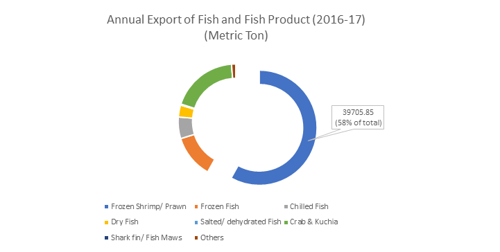 Bangladesh Fisheries Sector: Growth Prospects and