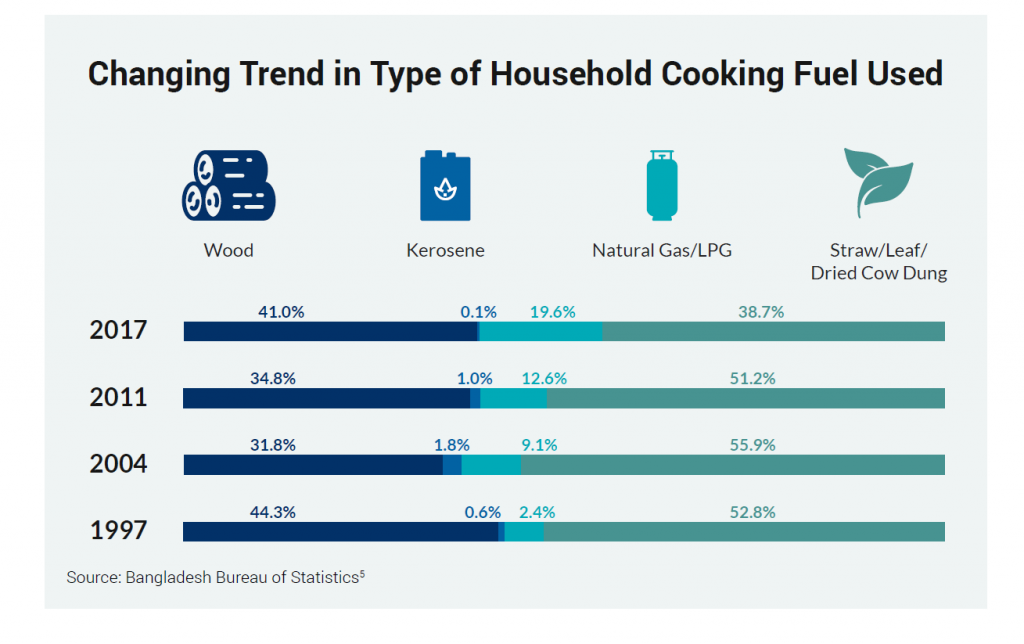 Changing Trend in Type of Housegold Cooking Fuel Used Bangladesh