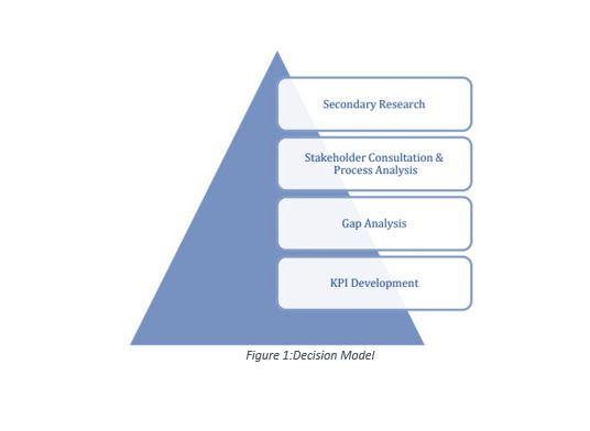 SNV_ Diagram Case Study