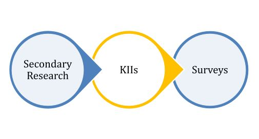 diagram UNCDF Financial Literacy