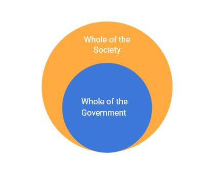 diagram ICT covid case study