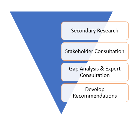 Diagram for WaterAid case study