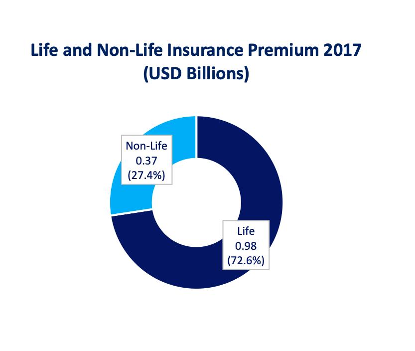 Life and Non-Life Insurance Premium in Bangladesh