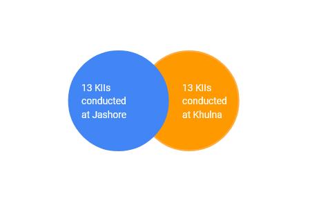 ACDI VOCA case study diagram v2