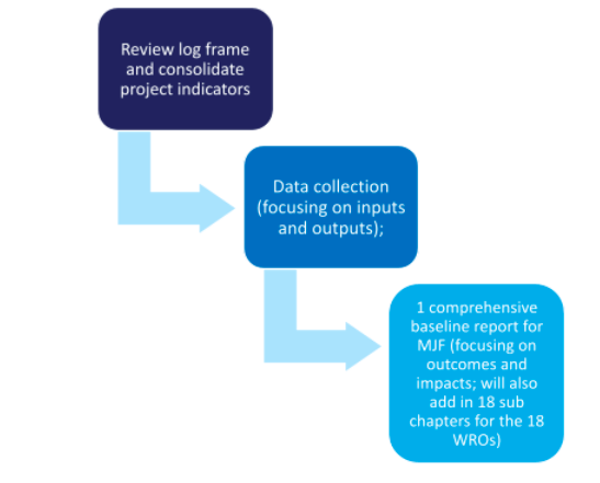 3-Step Process for MJF Data Collection