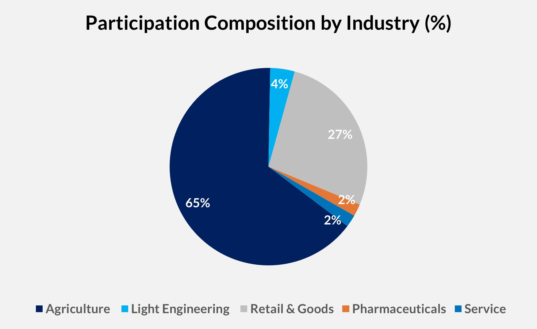 Participation Composition By Industry