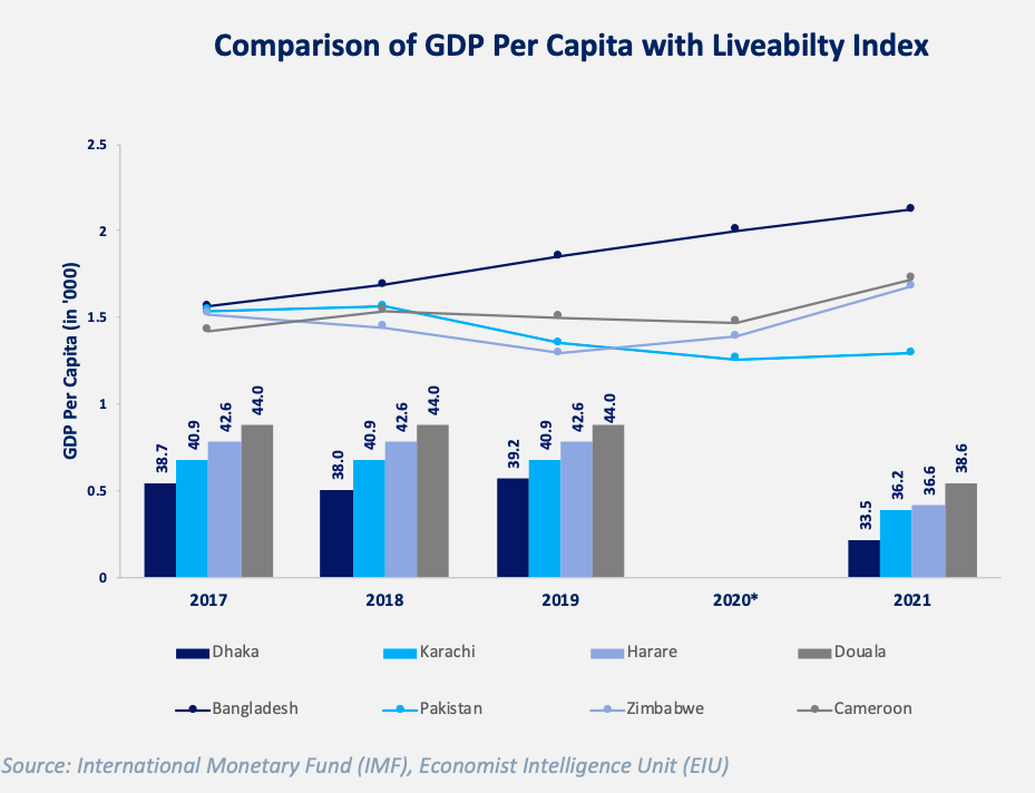 Fig. Comparison of GDP Per Capita with Liveability Index